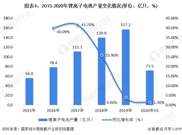 图表4:2015-2020年锂离子电池产量变化情况(单位:亿只,%)