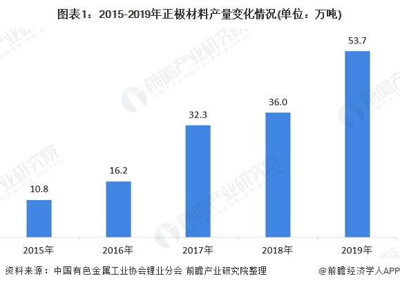 图表1:2015-2019年正极材料产量变化情况(单位:万吨)