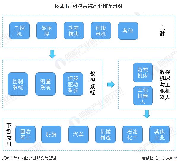 图表1:数控系统产业链全景图