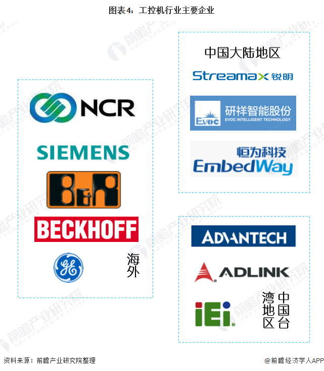 图表4:工控机行业主要企业