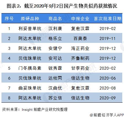 图表2:截至2020年9月2日国产生物类似药获批情况