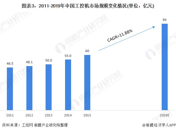 图表3:2011-2019年中国工控机市场规模变化情况(单位:亿元)