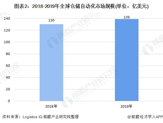 图表2:2018-2019年全球仓储自动化市场规模(单位:亿美元)