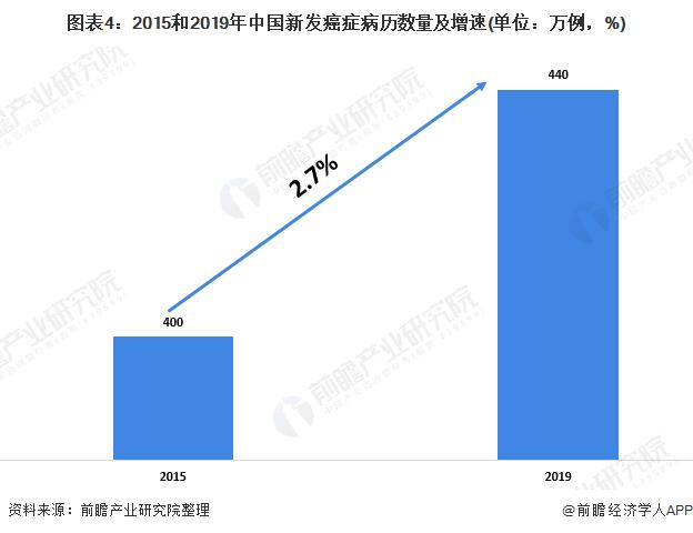 图表4:2015和2019年中国新发癌症病历数量及增速(单位:万例,%)