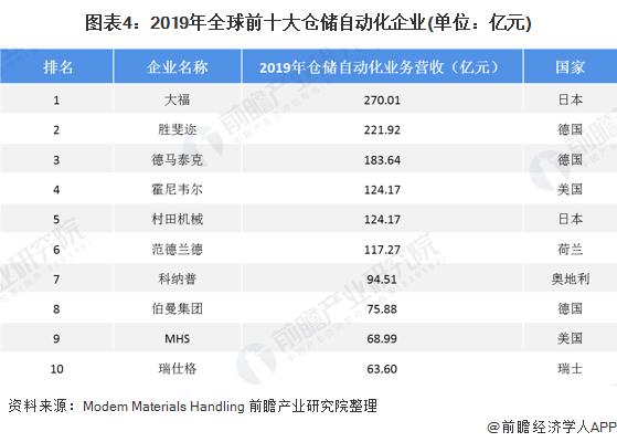 图表4:2019年全球前十大仓储自动化企业(单位:亿元)