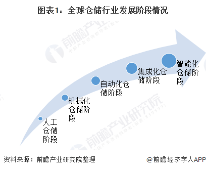图表1:全球仓储行业发展阶段情况