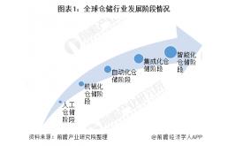 全球仓储自动化逐步向智能化发展,市场规模接近140亿美元