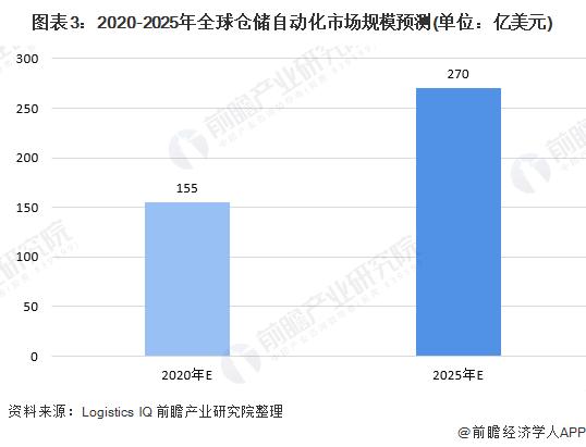 图表3:2020-2025年全球仓储自动化市场规模预测(单位:亿美元)