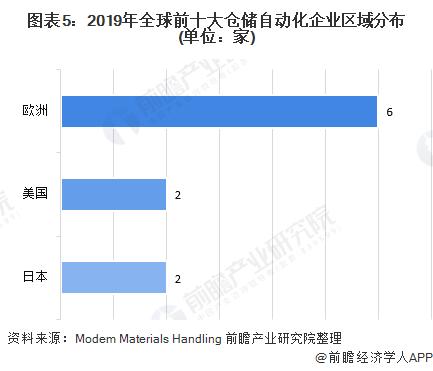 图表5:2019年全球前十大仓储自动化企业区域分布(单位:家)