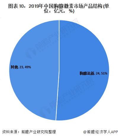 图表10:2019年中国胸腺激素市场产品结构(单位:亿元,%)