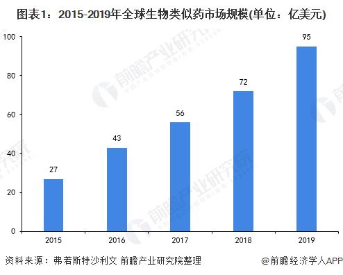 图表1:2015-2019年全球生物类似药市场规模(单位:亿美元)