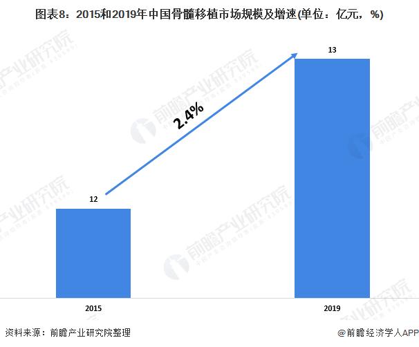 图表8:2015和2019年中国骨髓移植市场规模及增速(单位:亿元,%)