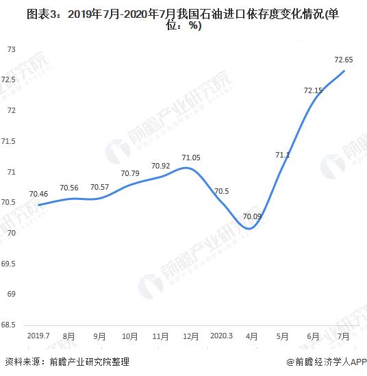 图表3:2019年7月-2020年7月我国石油进口依存度变化情况(单位:%)