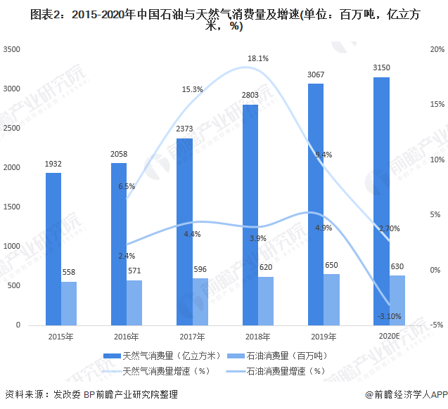 图表2:2015-2020年中国石油与天然气消费量及增速(单位:百万吨,亿立方米,%)