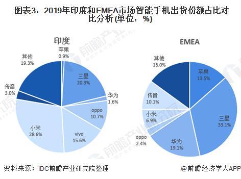 图表3:2019年印度和EMEA市场智能手机出货份额占比对比分析(单位:%)