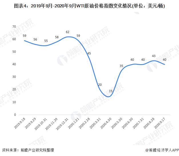 图表4:2019年9月-2020年9月WTI原油价格指数变化情况(单位:美元/桶)