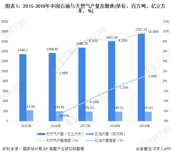 图表1:2015-2019年中国石油与天然气产量及增速(单位:百万吨,亿立方米,%)