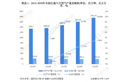 2020年中国石油天然气供需市场发展现状分析