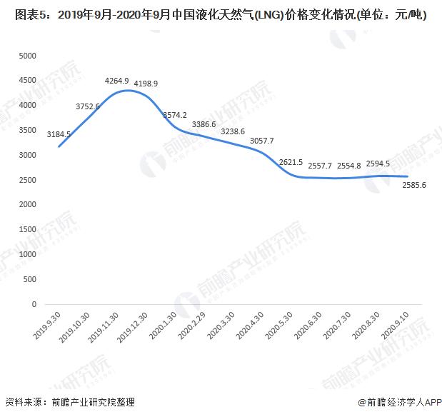 图表5:2019年9月-2020年9月中国液化天然气(LNG)价格变化情况(单位:元/吨)