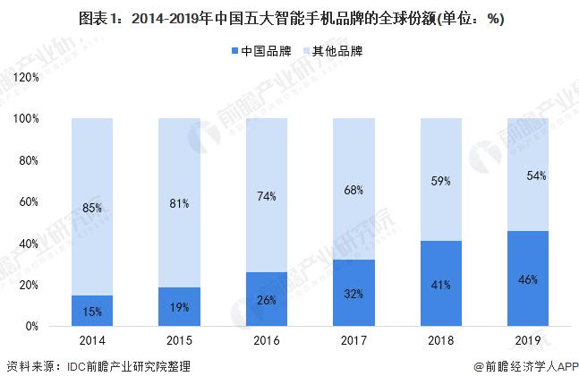 图表1:2014-2019年中国五大智能手机品牌的全球份额(单位:%)