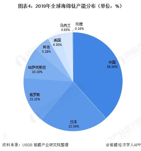 图表4:2019年全球海绵钛产能分布(单位:%)