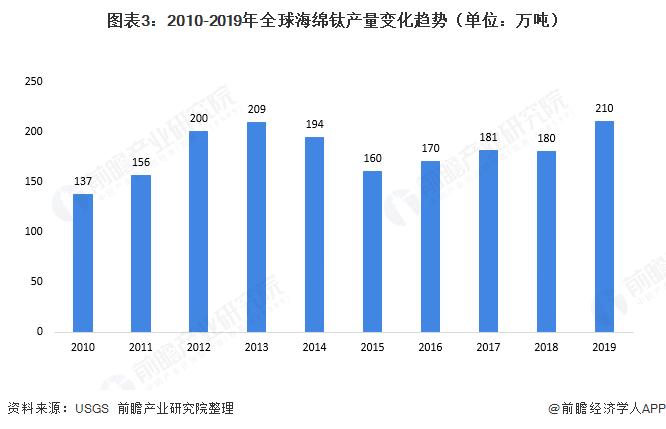 图表3:2010-2019年全球海绵钛产量变化趋势(单位:万吨)