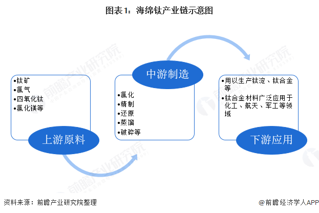 图表1:海绵钛产业链示意图