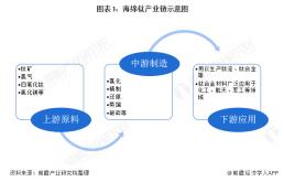 十张图了解2020年中国海绵钛行业发展现状