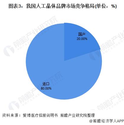 图表3:我国人工晶体品牌市场竞争格局(单位:%)