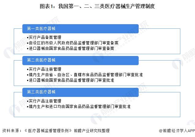 图表1:我国第一、二、三类医疗器械生产管理制度
