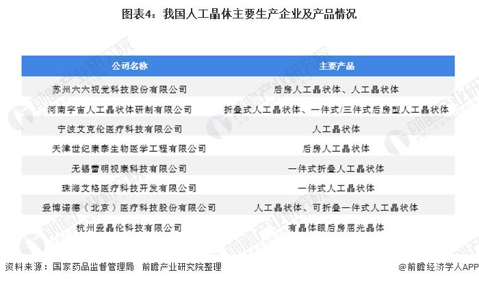 图表4:我国人工晶体主要生产企业及产品情况