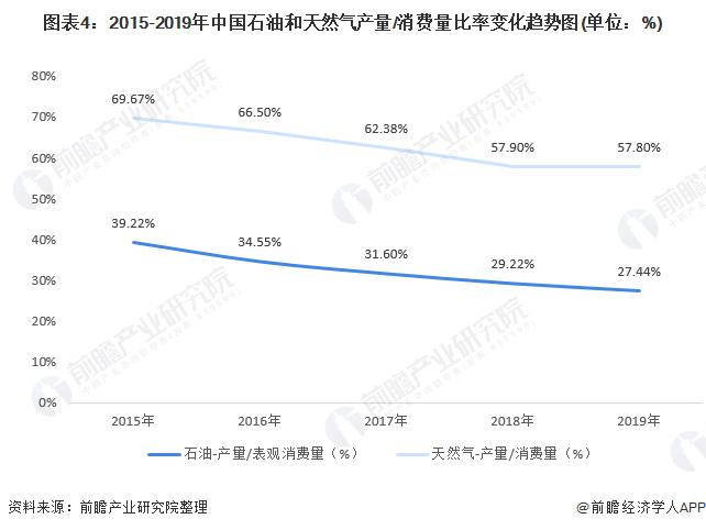 图表4:2015-2019年中国石油和天然气产量/消费量比率变化趋势图(单位:%)