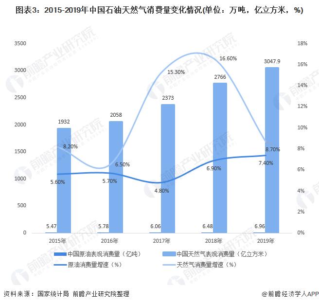 图表3:2015-2019年中国石油天然气消费量变化情况(单位:万吨,亿立方米,%)