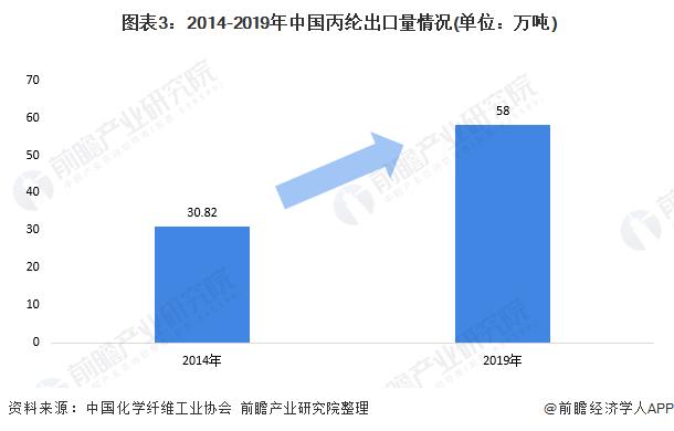图表3:2014-2019年中国丙纶出口量情况(单位:万吨)