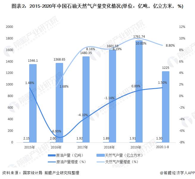 图表2:2015-2020年中国石油天然气产量变化情况(单位:亿吨,亿立方米,%)