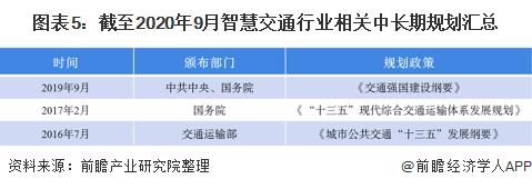 图表5:截至2020年9月智慧交通行业相关中长期规划汇总