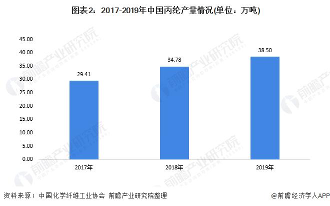 图表2:2017-2019年中国丙纶产量情况(单位:万吨)