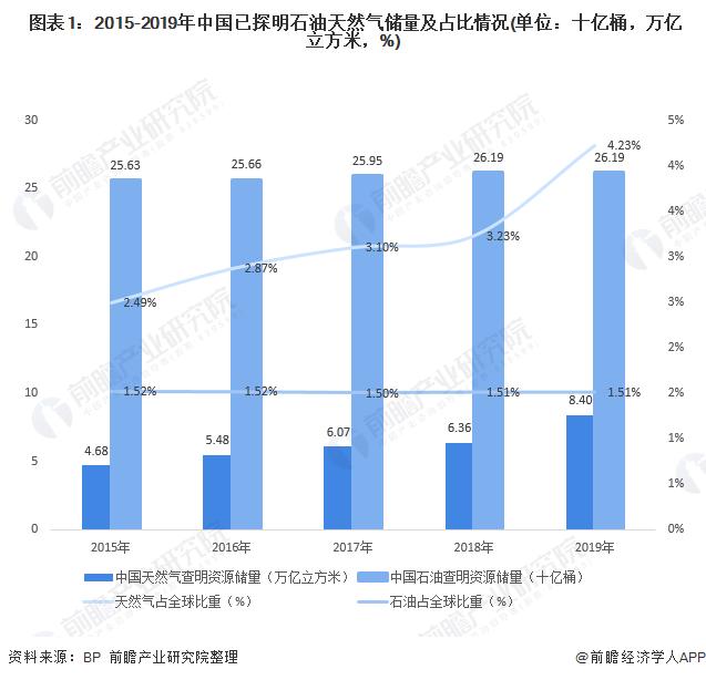 图表1:2015-2019年中国已探明石油天然气储量及占比情况(单位:十亿桶,万亿立方米,%)