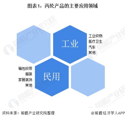 图表1:丙纶产品的主要应用领域