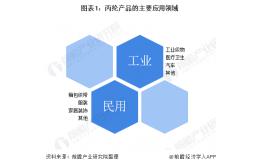 2020年中国丙纶行业发展现状及趋势分析 下游潜在需求广阔