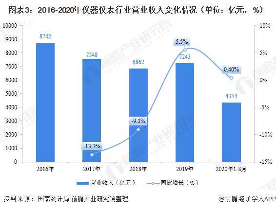 图表3:2016-2020年仪器仪表行业营业收入变化情况(单位:亿元,%)
