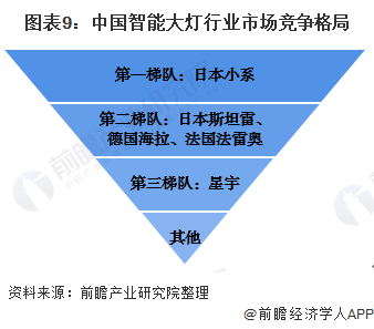 图表9:中国智能大灯行业巴黎人真人官网竞争格局