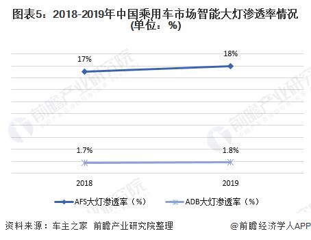 图表5:2018-2019年中国乘用车巴黎人真人官网智能大灯渗透率情况(单位:%)