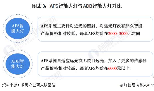 图表3:AFS智能大灯与ADB智能大灯对比