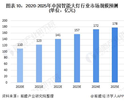 图表10:2020-2025年中国智能大灯行业巴黎人真人官网规模预测(单位:亿元)