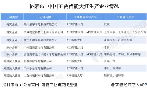 图表8:中国主要智能大灯生产企业情况