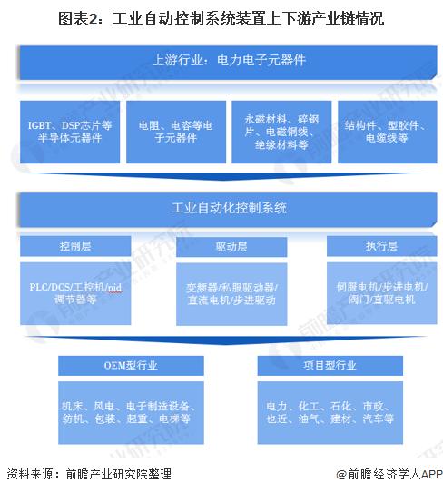 图表2:工业自动控制系统装置上下游产业链情况