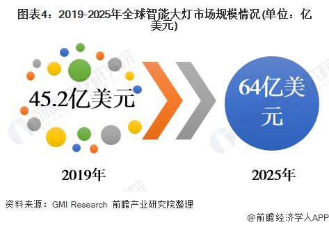 图表4:2019-2025年全球智能大灯巴黎人真人官网规模情况(单位:亿美元)