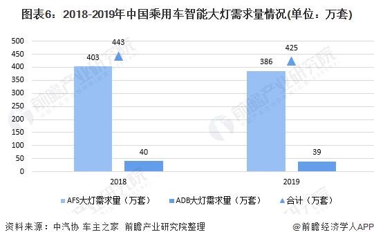 图表6:2018-2019年中国乘用车智能大灯需求量情况(单位:万套)