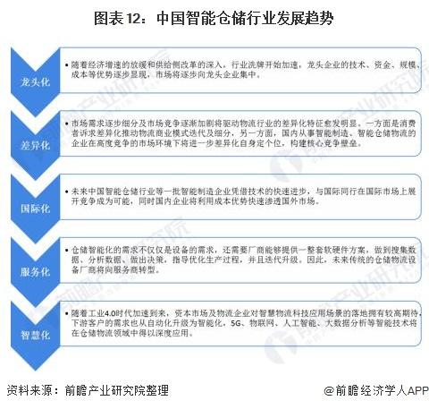 图表12:中国智能仓储行业发展趋势